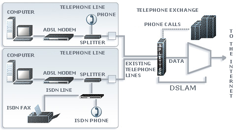 how to connect home tekephone line